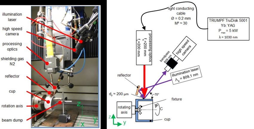 Experimental setup for cup welding experiments Download