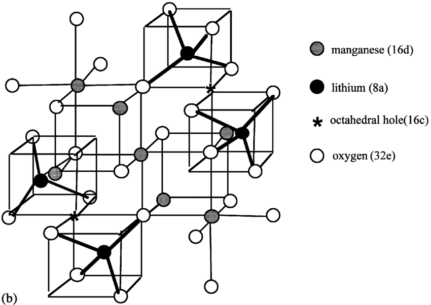 spinel group diagram