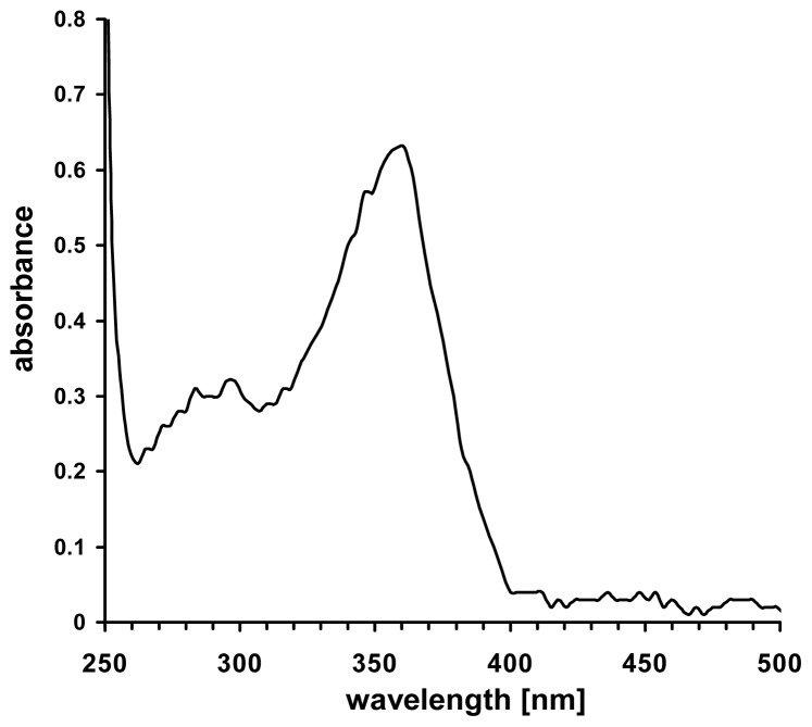 UV/VIS-spectrum of an aqueous sodium nitrite solution (25 mM