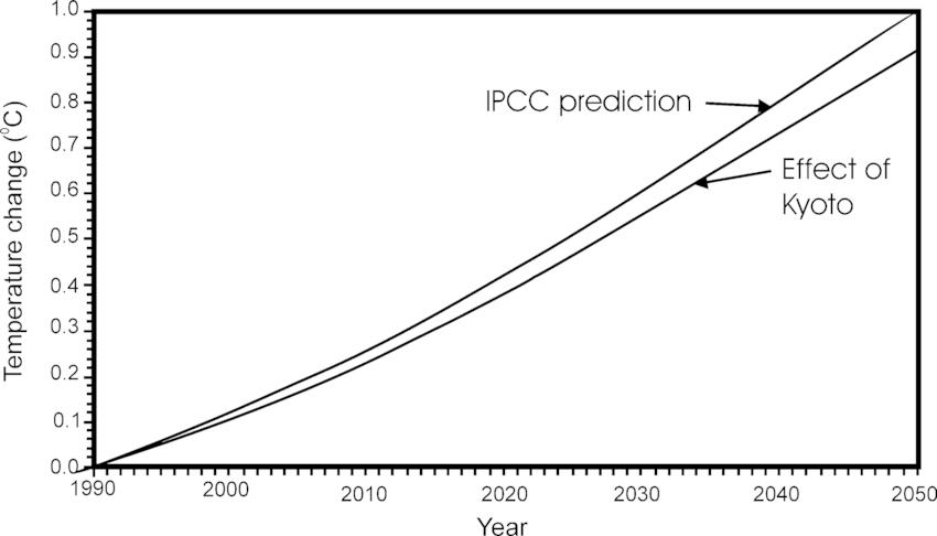 kyoto protocol diagram