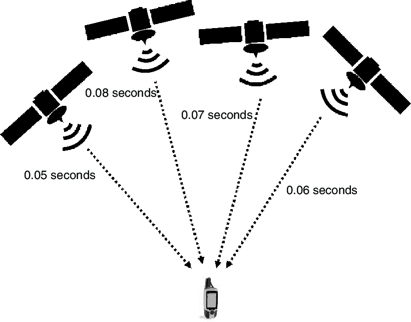how global positioning system gps works