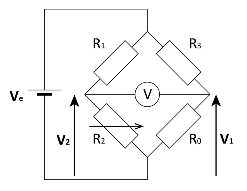 Schematic representation of the Wheatstone bridge R1 and R3 are