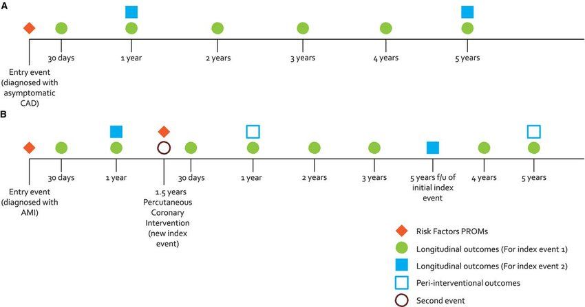 A, Example timeline for a patient diagnosed with asymptomatic CAD