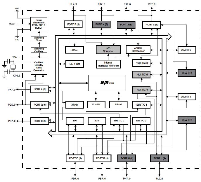 pic microcontroller a d block diagram
