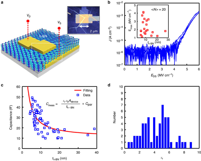Dielectric Properties Of Multilayer H Bn And Graphene On