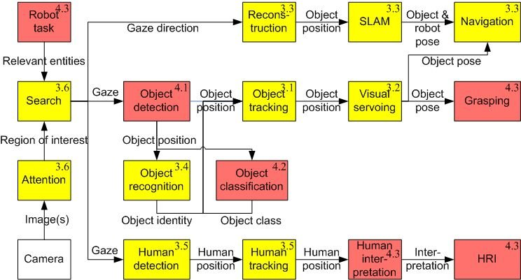 1 Block diagram of the main tasks of a robot vision system