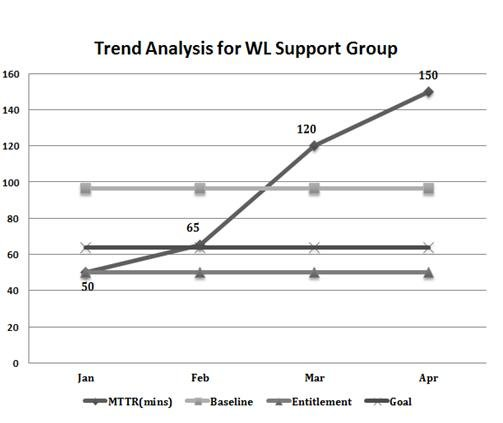 Trend analysis for the 4 months WSG mean time to resolved, baseline