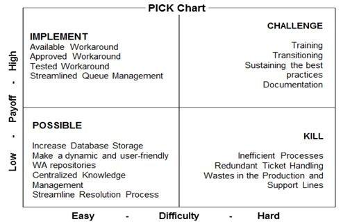 The PICK chart Download Scientific Diagram