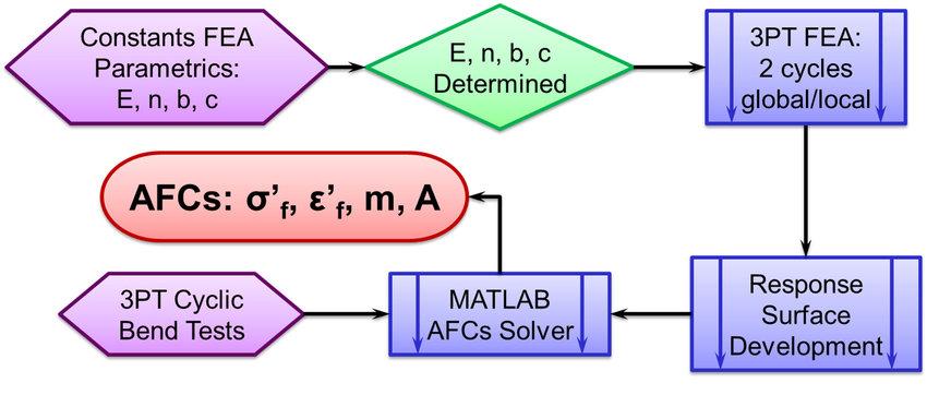 Flowchart of the full cross section model constant development