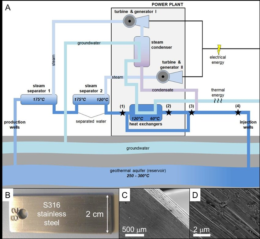 System schematic of the Hellishei?i geothermal power plant (A