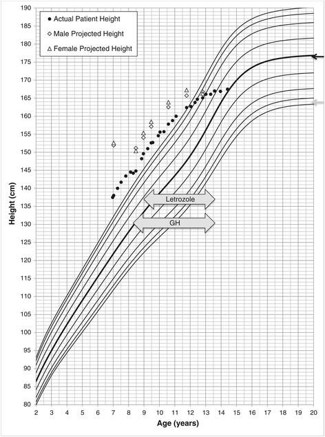 Female Growth Chart Eczaproductosebgerman Shepherd Food Chart
