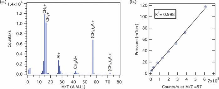 a) Mass spectrum obtained for trimethylaluminum (TMA) (b