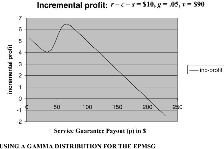 Incremental profit as a function of EPMSG example Download