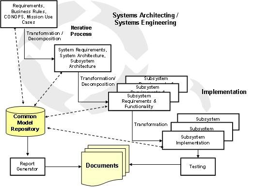 Model-centric systems engineering-iterative and data driven