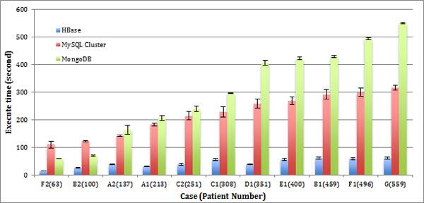 Performance of key-value vs relational data model The bar chart