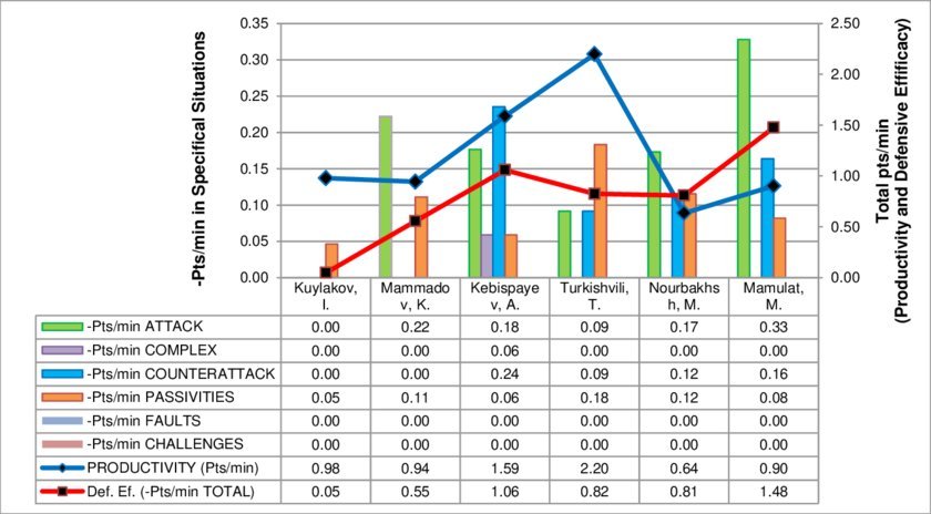 Defensive Weakness Profile among 1 st to 5 th place in Greco-Roman