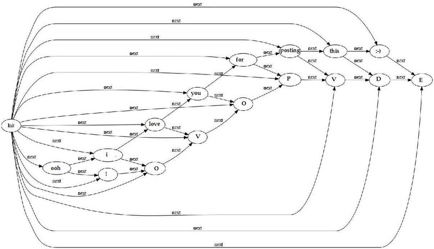 Graph based message representation with words and their