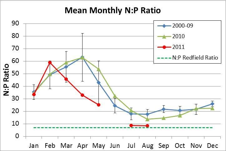 Mean monthly and standard deviation N to P ratio in grams weight
