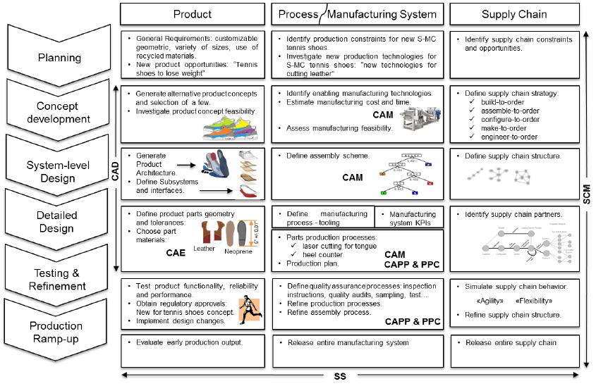 process flow diagram for images development