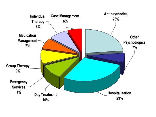 Mental health cost components as a proportion of total annual mental