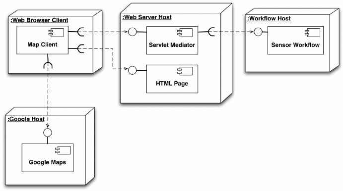 uml service diagram