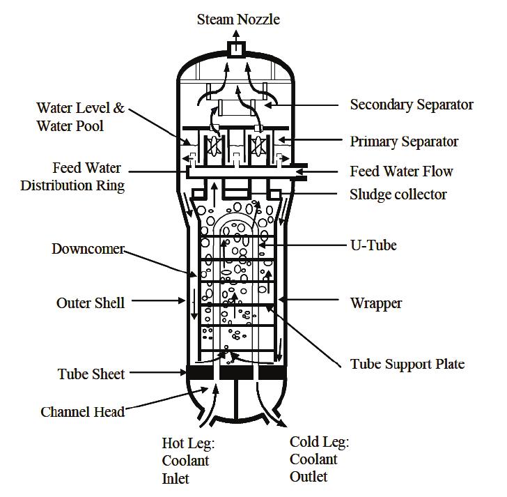 vessel diagram