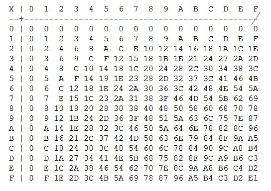 Can we remember the hexadecimal multiplication table by checing the
