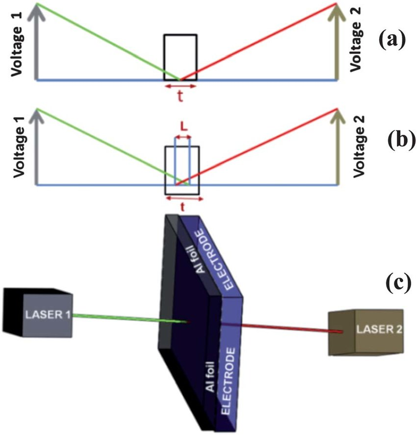 Alignment of two-laser-caliper system to measure the thickness of