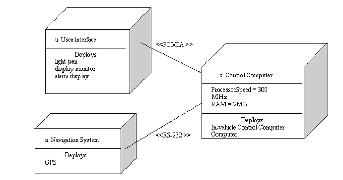 uml deployment diagrams examples and software