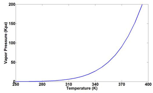 Water vapor pressure vs temperature Download Scientific Diagram