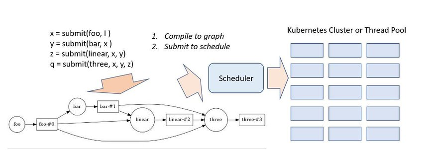 Basic Dask operations compile graph and then schedule on cluster