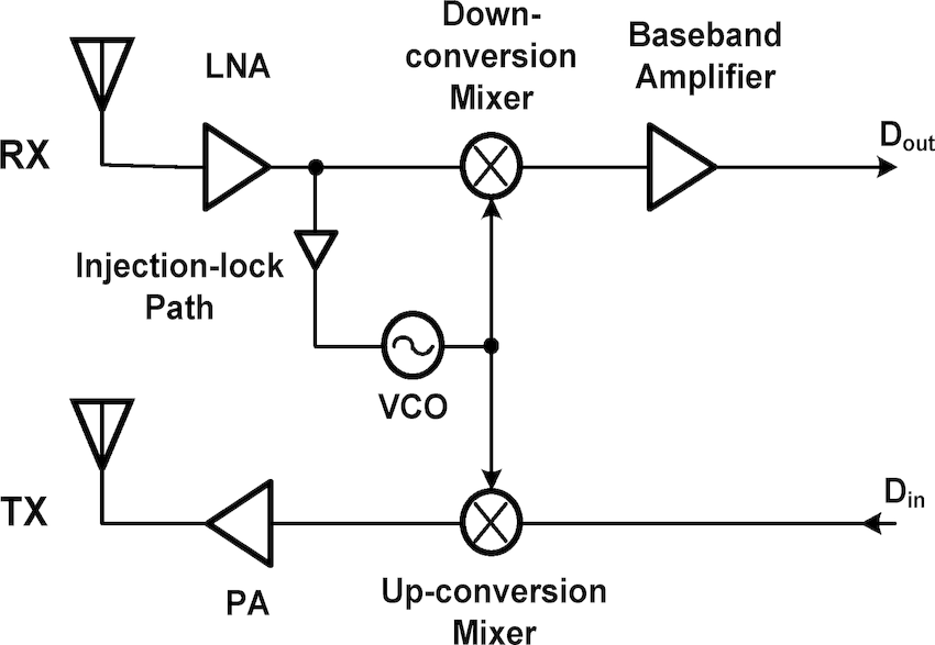 block diagram of mixer