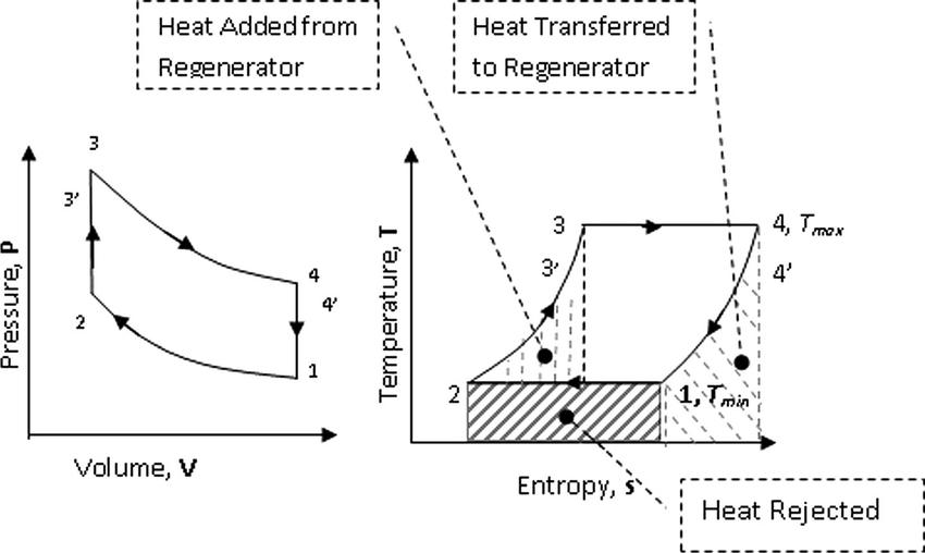 stirling engine ts diagram