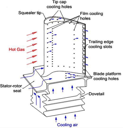 gas turbine jet engine schematic diagram