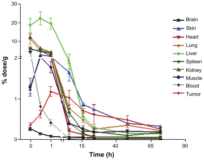 Biodistribution of 14C-labeled paclitaxel in Taxol® in nude mice