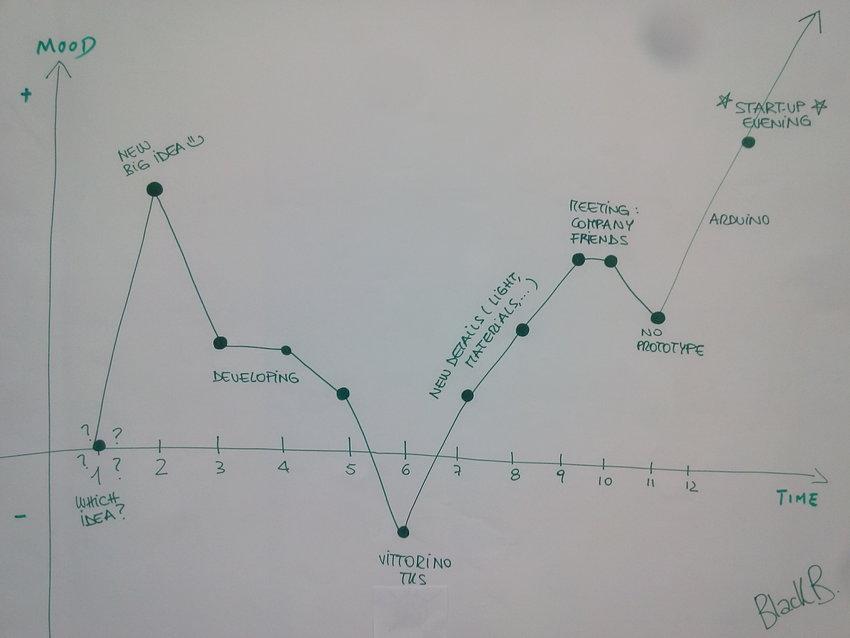 Retrospective Chart of Student Project Team A Download Scientific