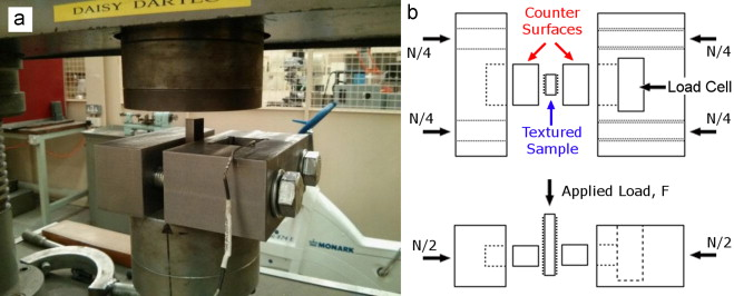 Friction testing set-up on the Dartec hydraulic press with sample