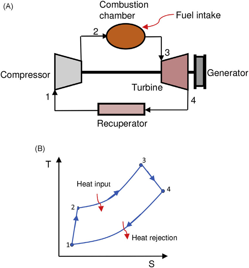 Closed Cycle Gas Turbine Pv Diagram - Seropkoeguitarlessonscolumbus