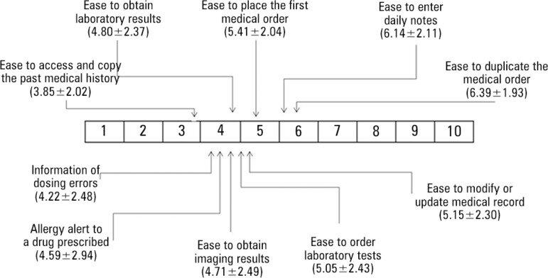 Physician Lab Result Diagram - Wiring Circuit \u2022