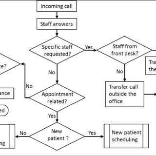 patient admission data flow diagram