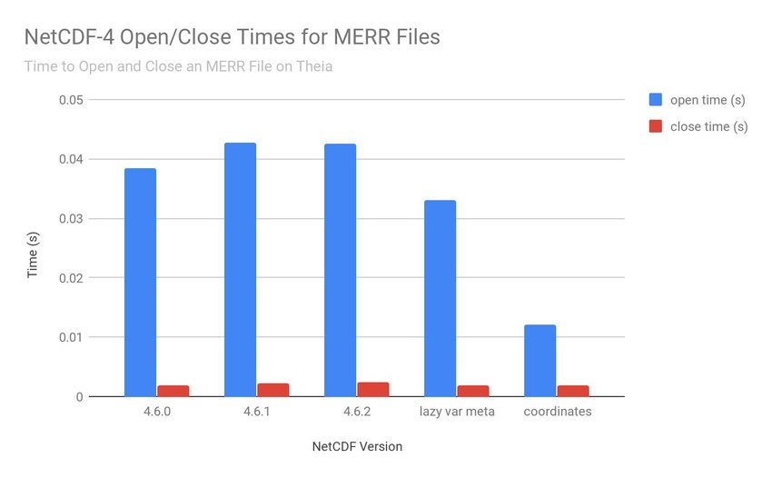 This chart shows the time to open and close the MERR sample file for