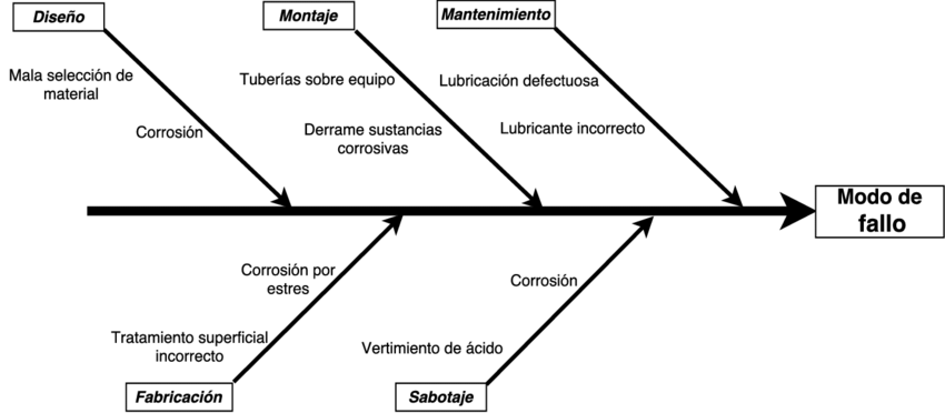 9 block diagram six sigma