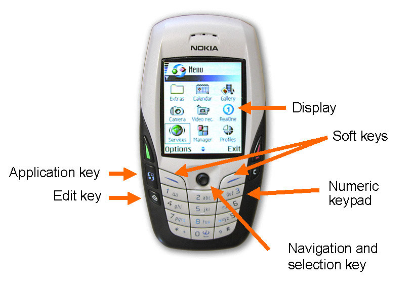 Main user interface elements on a mobile phone (Nokia 6600