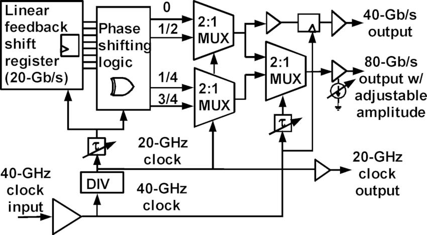 block diagram for a 4 1 mux