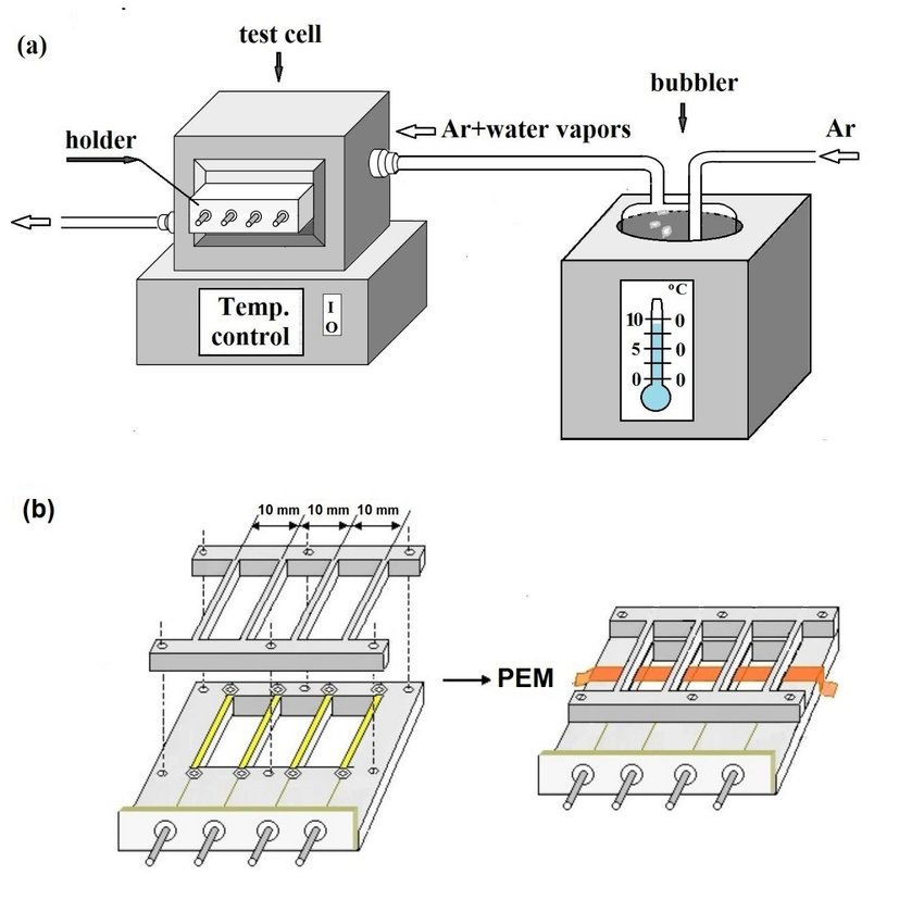 Laboratory test cell for measurement of polymer electrolyte membrane