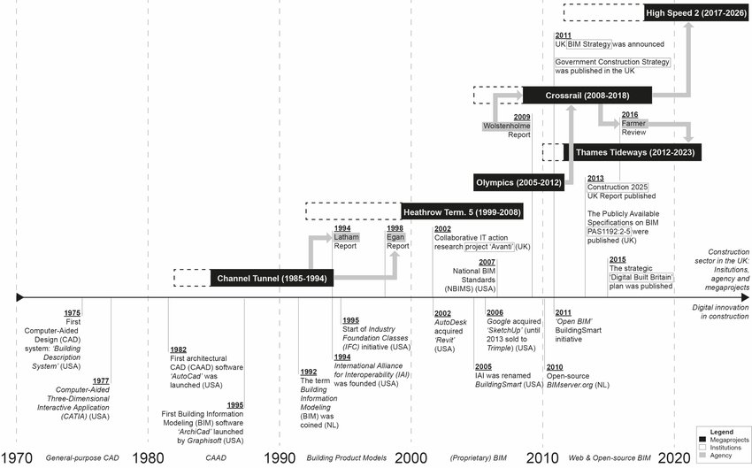 Timeline of digital innovation in construction influencing and being