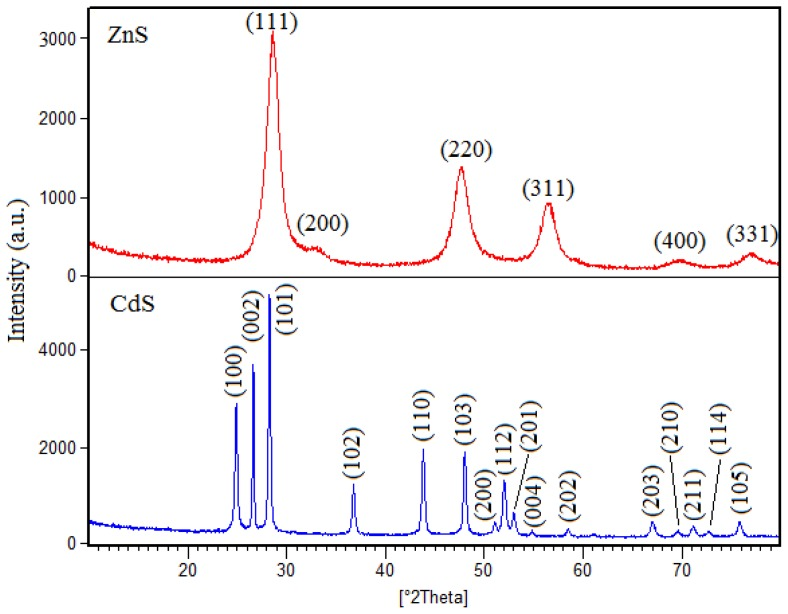 X-ray diffraction (XRD) pattern of the ZnS and CdS nanoparticles