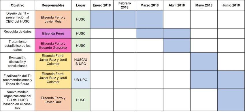 1 plan de trabajo y cronograma del procedimiento con los objetivos