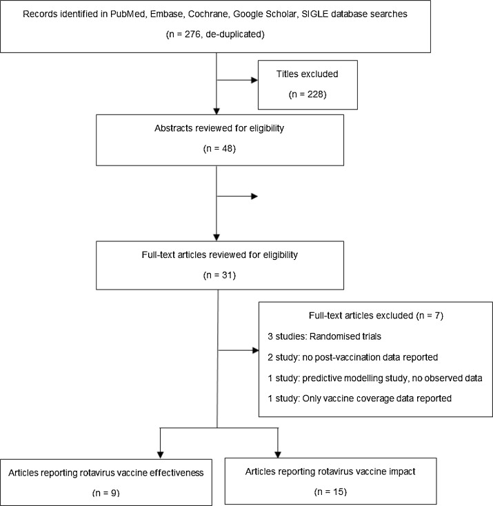 Database search algorithm used for systematic literature review - literature review