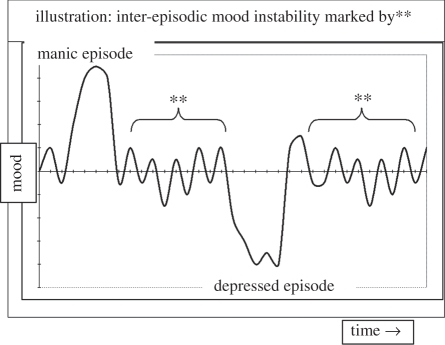 A schematic of mood patterns in bipolar disorder the disorder does